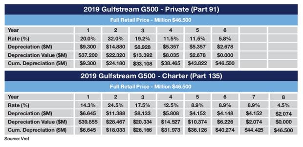 Gulfstream G500 Sample MACRS Schedule