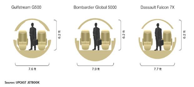 G500 vs Global 5000 vs Falcon 7X Cabin Comparison