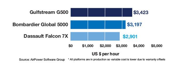 G500 vs Global 5000 vs Falcon 7X Variable Cost Comparison