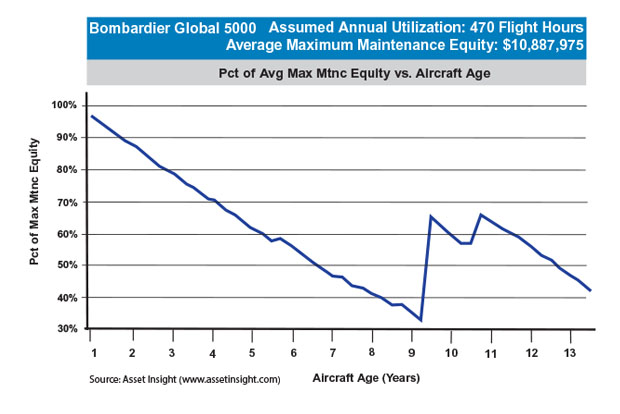 Bombardier Global 5000 Maximum Scheduled Maintenance Equity