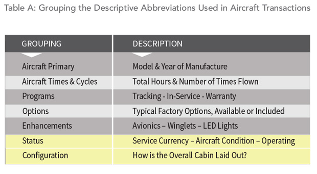 Grouping of Descriptive Abbreviations used in aircraft advertisements