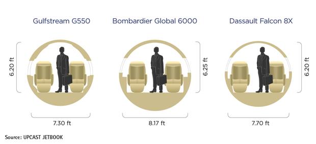 Gulfstream G550 vs Global 6000 vs Falcon 8X Cabin Cross-Section Comparison