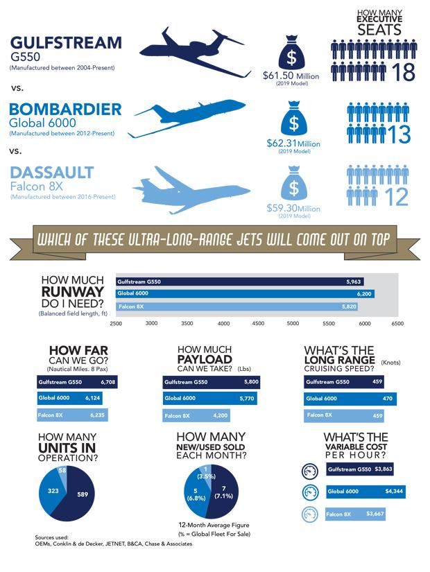 Gulfstream G550 vs Global 6000 vs Falcon 8X Comparison Infographic