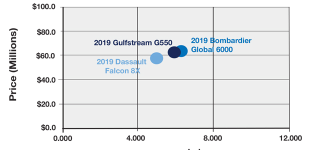 Gulfstream G550 vs Global 6000 vs Falcon 8X Productivity Comparison