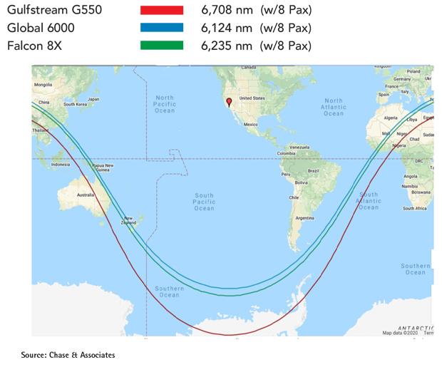 Gulfstream G550 vs Global 6000 vs Falcon 8X Range Comparison