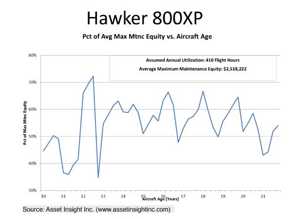 Hawker 800XP Maintenance Equity