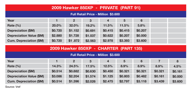 MACRS Tax Depreciation Schedule - Hawker 850XP (2009 model)
