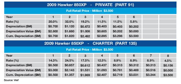 Hawker 850XP Sample MACRS Tax Schedule