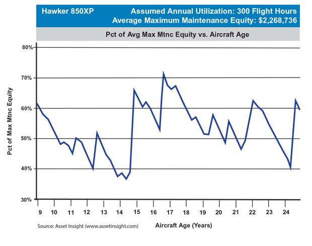 Hawker 850XP Maximum Scheduled Maintenance Equity