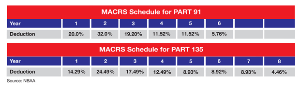 Part 91 and Part 135 MACRS Schedule