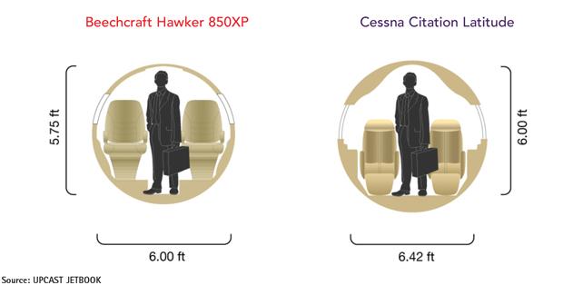 Hawker 850XP vs Cessna Citation Latitude Cabin Comparison