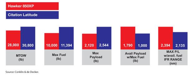 Hawker 850XP versus Cessna Citation Latitude Payload and Range Comparison
