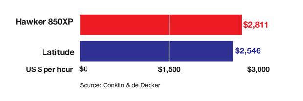 Hawker 850XP versus Cessna Citation Latitude Variable Cost Comparison