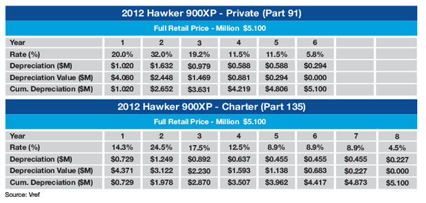 Hawker 900XP MACRS Schedule