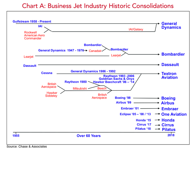 History Consolidations in the Business Jet Industry