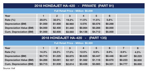 HondaJet HA-420 (2018 Model) MACRS Depreciation Schedule