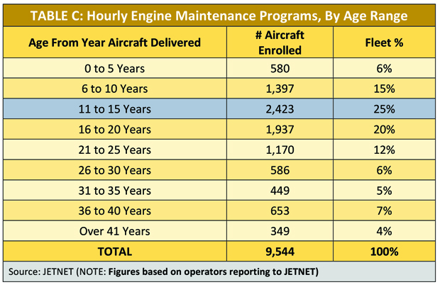 Hourly Engine Maintenance Programs by Aircraft Age Range