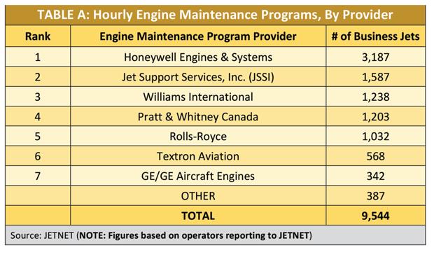 Hourly Engine Maintenance Program Providers