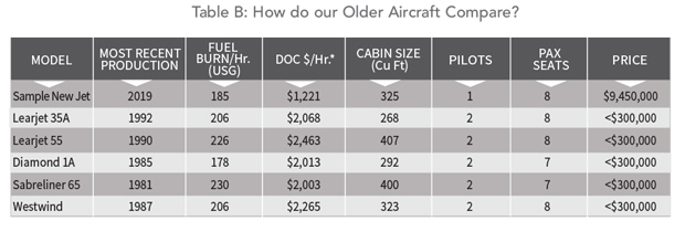 Business Jet Fleet Depletion (by Model) Where More Than 75% Have Been Retired