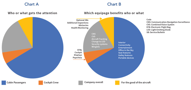 How Equipage Fits in to the Priority Segments