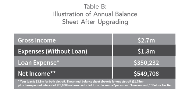 Illustration of Annual Balance Sheet After Upgrading Your Jet