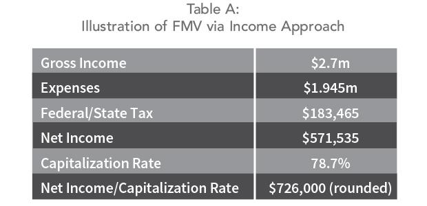 Illustration of Fair Market value via the Income Appraisal Approach