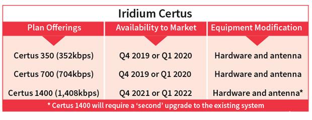 Irudium Certus Jet Connectivity