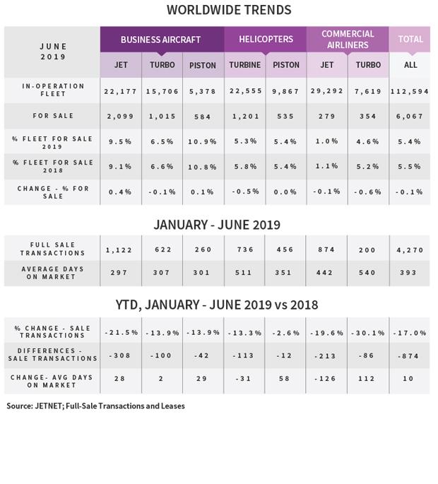 JETNET H1 2019 Used Aircraft Market Update