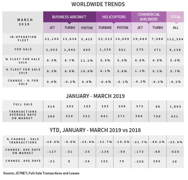 JETNET Q1 2019 Worldwide Aircraft Sales Trends