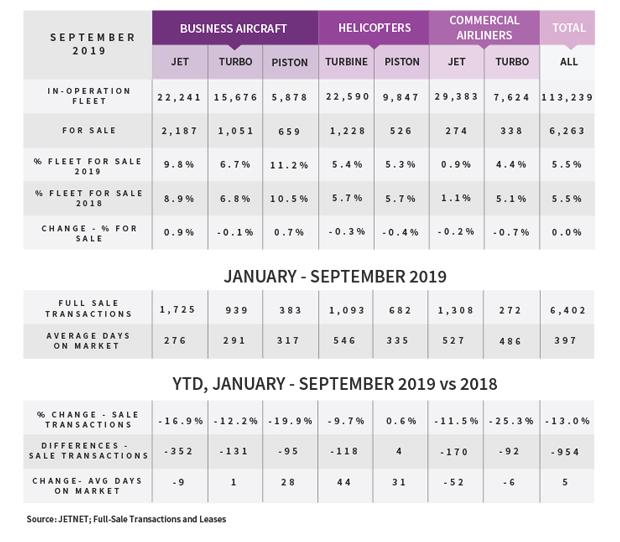 JETNET Q3 2019 Used Aircraft Market Update