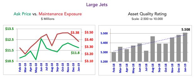 January 2019 Large Jet Market Summary
