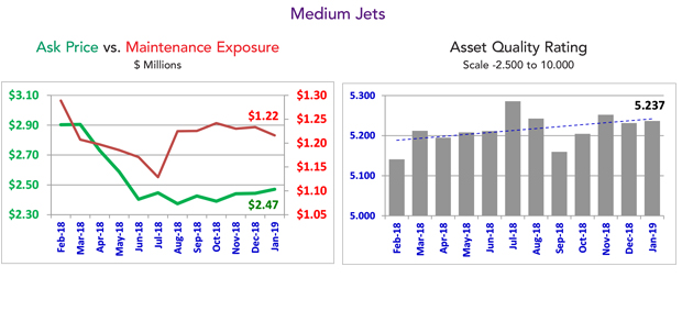 January 2019 Medium Jet Market Summary