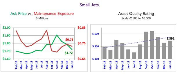 January 2019 Small Jet Market Summary