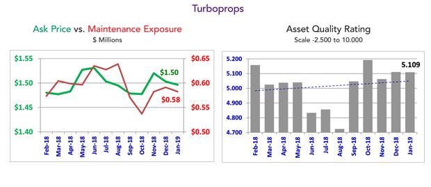 January 2019 Turboprop Market Summary