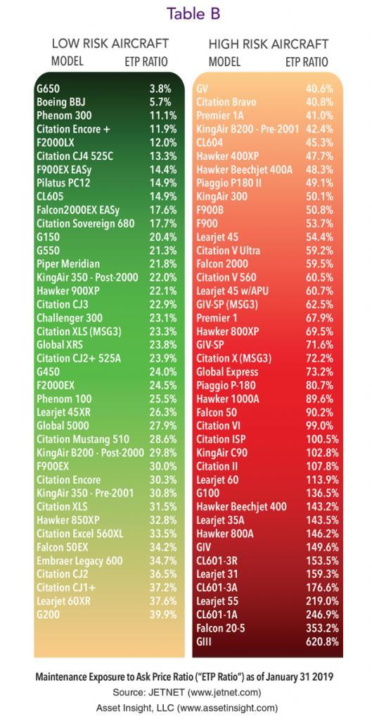 January BizAv ETP Ratio Chart
