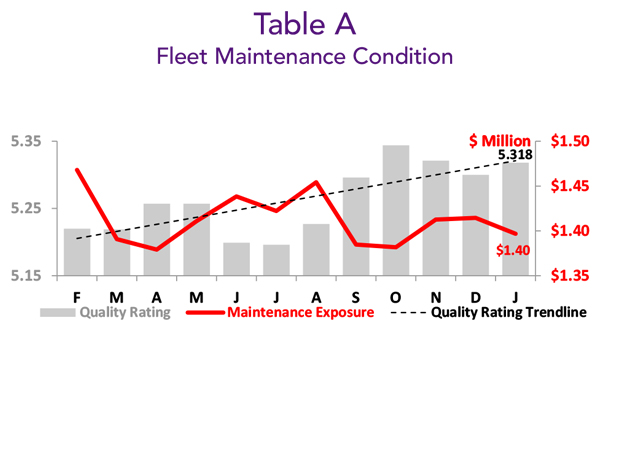 January 2019 BizAv Fleet Maintenance Condition