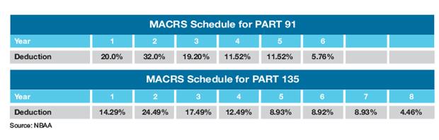 MACRS Tax Depreciation Schedule