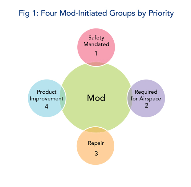Figure 1 - Four Mod-Initiated Groups by Priority