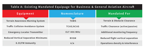 Table A - Existing mandated equipage for Business Aviation