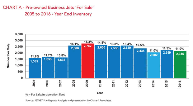 Used Jets for Sale - 2005-2016