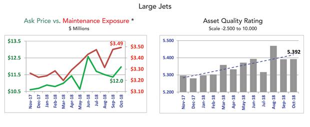 Large Jet Fleet Condition - October 2018