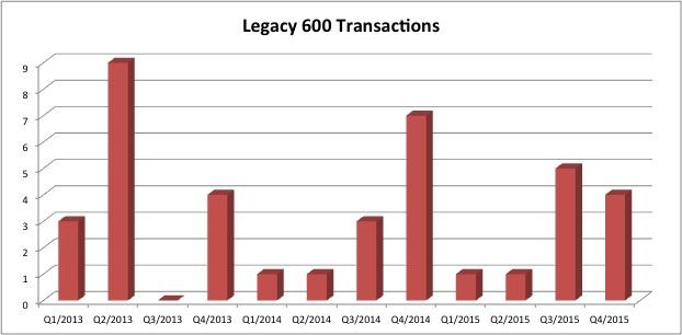Embraer Legacy 600 jet Transactions