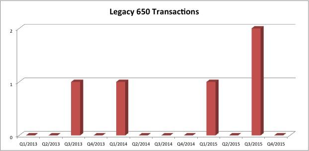 Embraer Legacy 650 jet Transactions