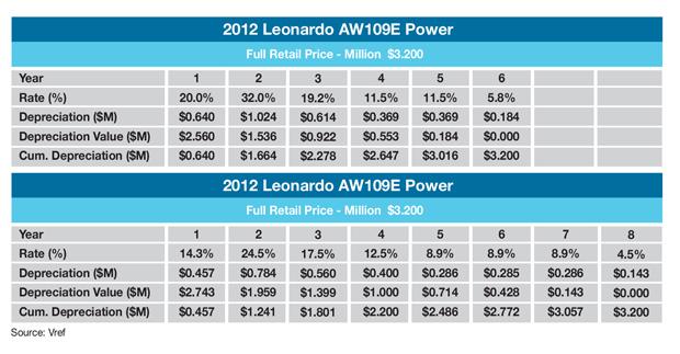 Leonardo AW109E Power MACRS Sample Schedule