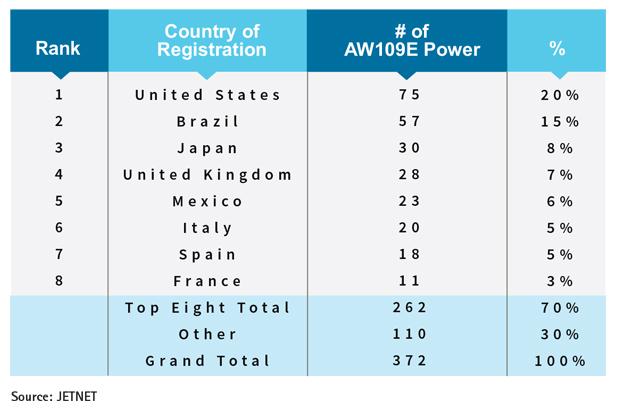 Leonardo AW109E Power Top Eight Countries of Registration