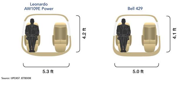 Leonardo AW109E Power vs Bell 429 Cabin Cross-Section Comparison