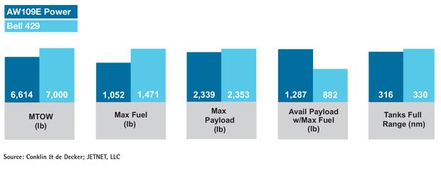 Leonardo AW109E Power vs Bell 429 Payload & Range Comparisons