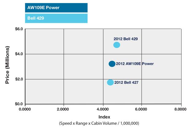 Leonardo AW109E Power vs Bell 429 Productivity Comparisons