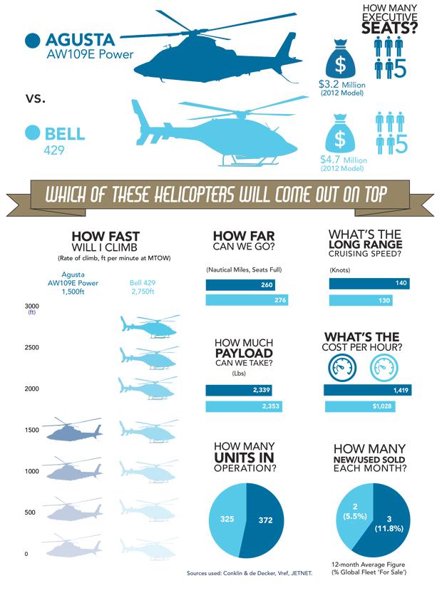Leonardo AW109E Power vs Bell 429 comparison infographic