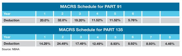 Leonardo AW109E Power Comparisons MACRS Table